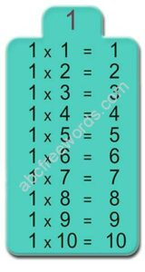 Table de multiplication de 1